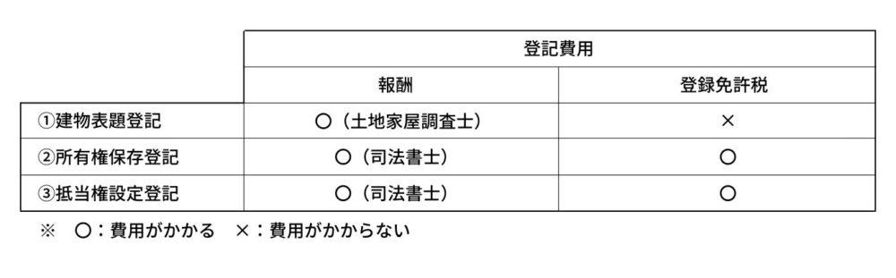 登記費用の表