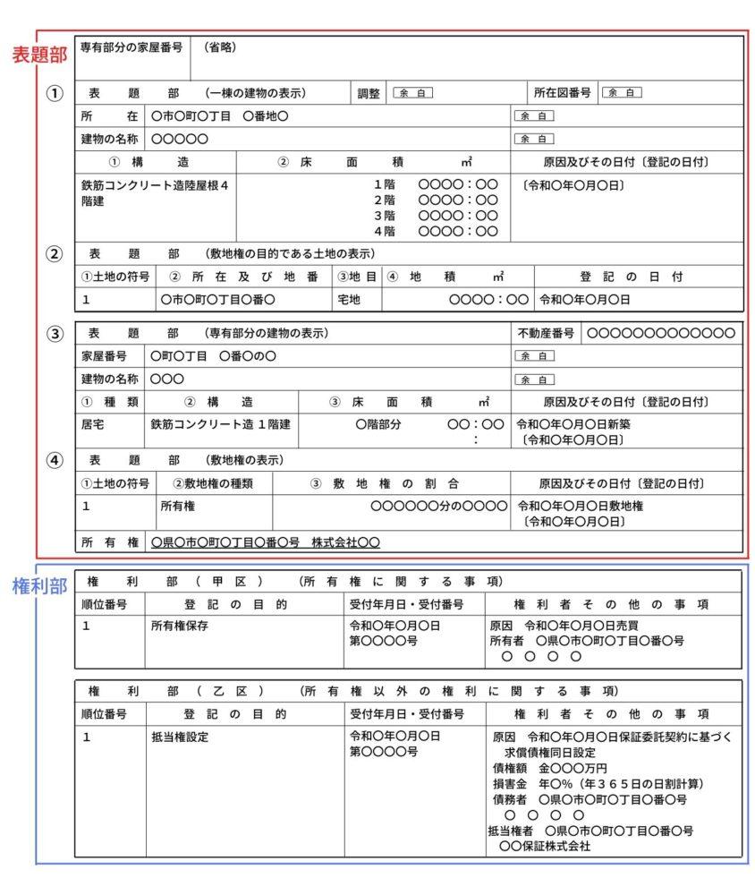登記記録の例