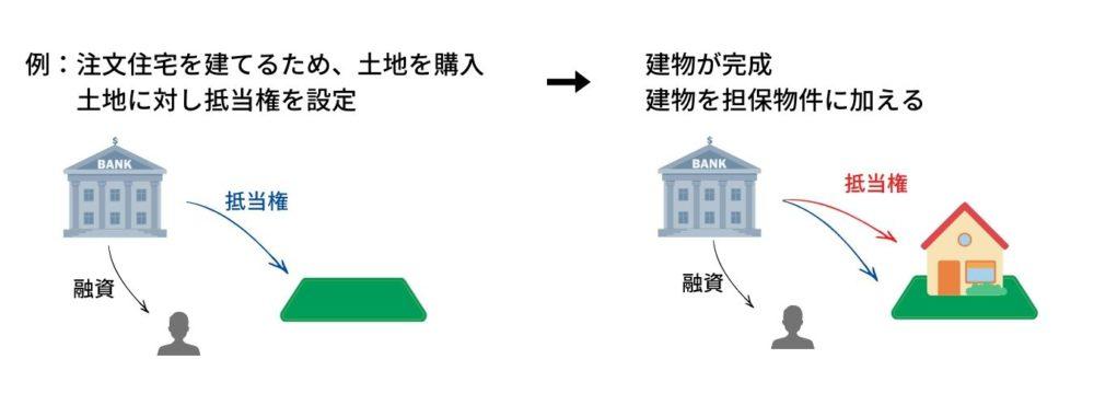 共同抵当権の図2